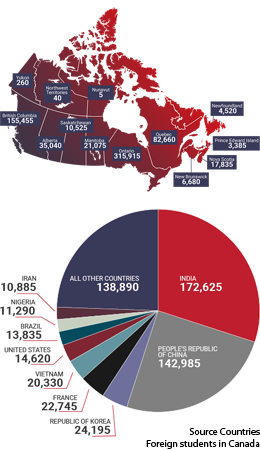 The Hows and Whys: Canada is diversifying the intake of international students